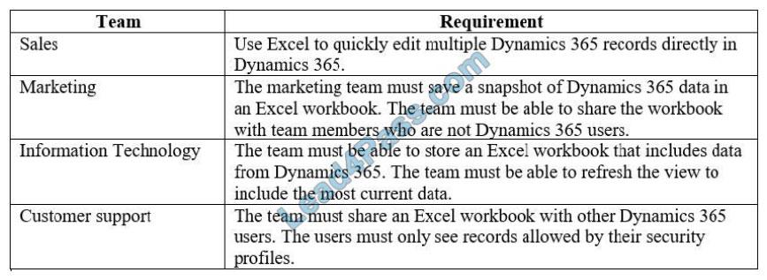 [2021.1] lead4pass mb-300 exam questions q8-2
