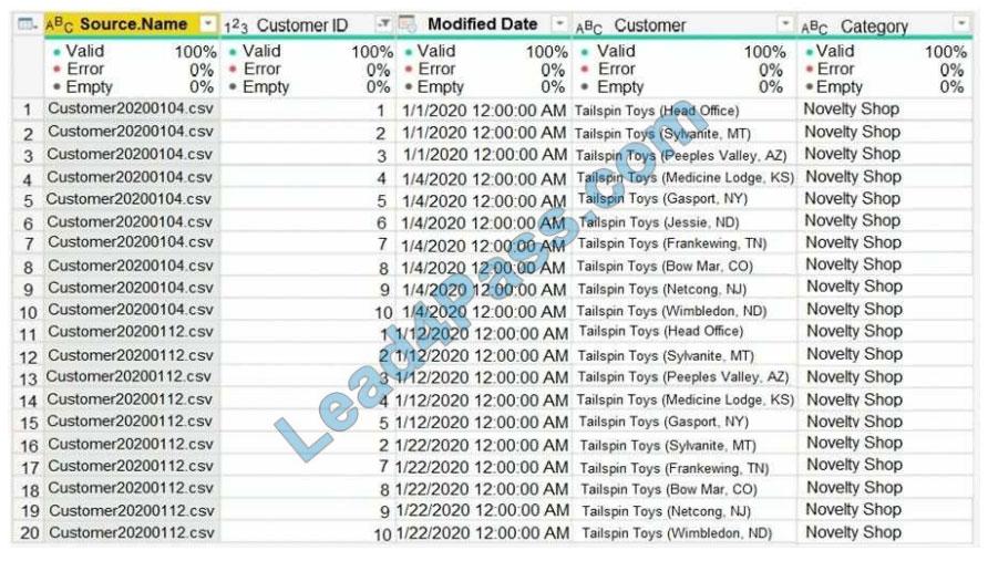 microsoft da-100 certification exam q12